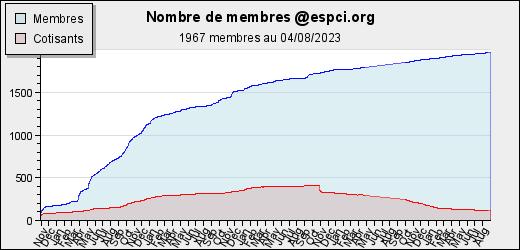 Evolution du nombre de membres
